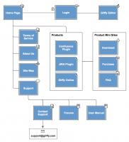 روش ساخت و نکات مهم در مورد نقشه سایت