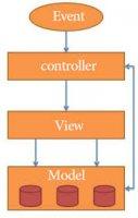 آشنایی با معماری مدل ها و کنترلر ها در انگولار